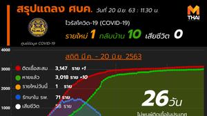 สรุปแถลงศบค. โควิด 19 ในไทย วันนี้ 20/06/2563 | 11.30 น.