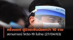 ครั้งแรก! โควิด-19 ผู้ป่วยเพิ่มน้อยกว่า 10 ราย สถานการณ์ในไทย (27/04/63)