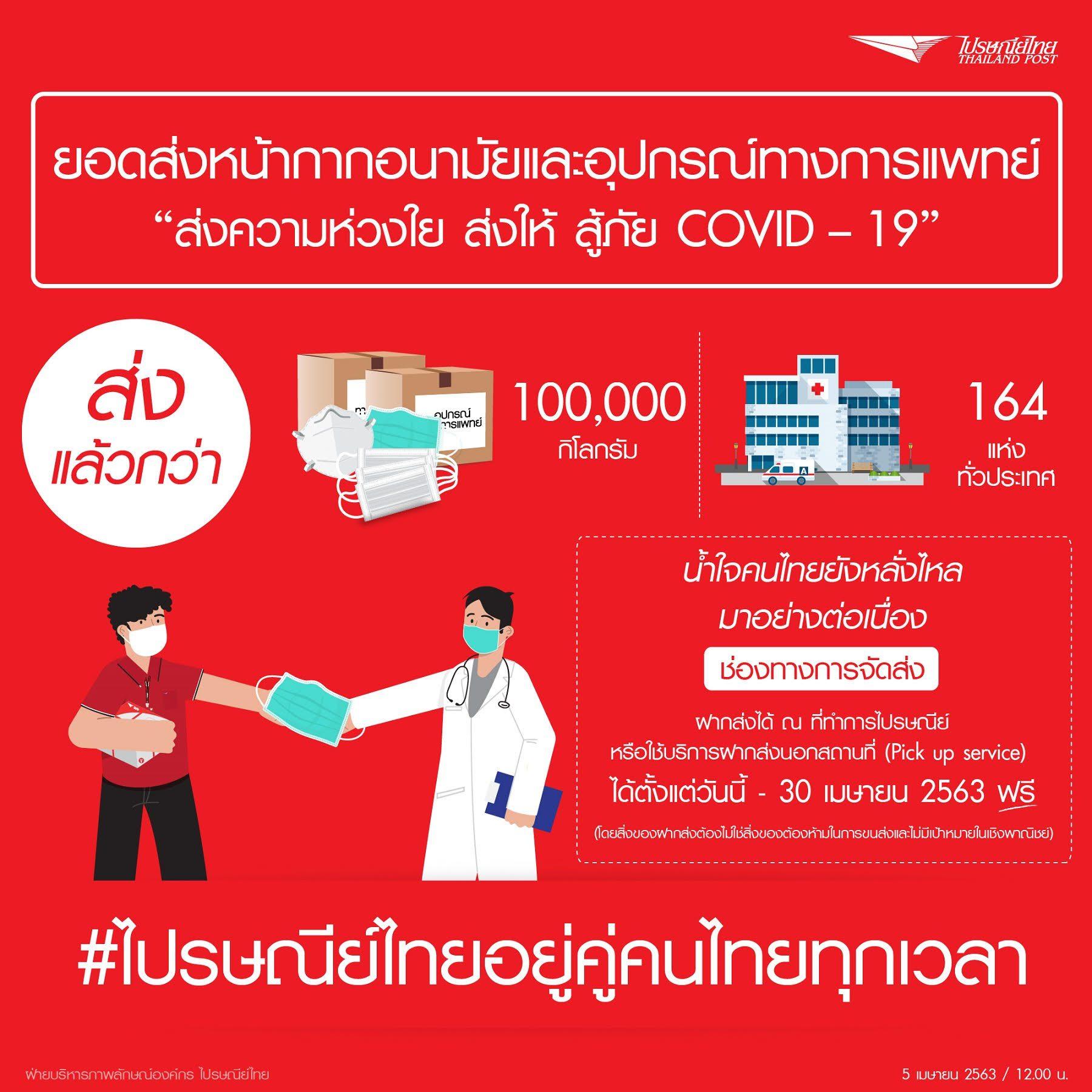 ไปรษณีย์ไทย อาสาหน่วยงานรัฐร่วมส่งต่อความห่วงใยถึงทีมแพทย์ เผยส่งหน้ากากอนามัยถึงมือหมอทุกชิ้น