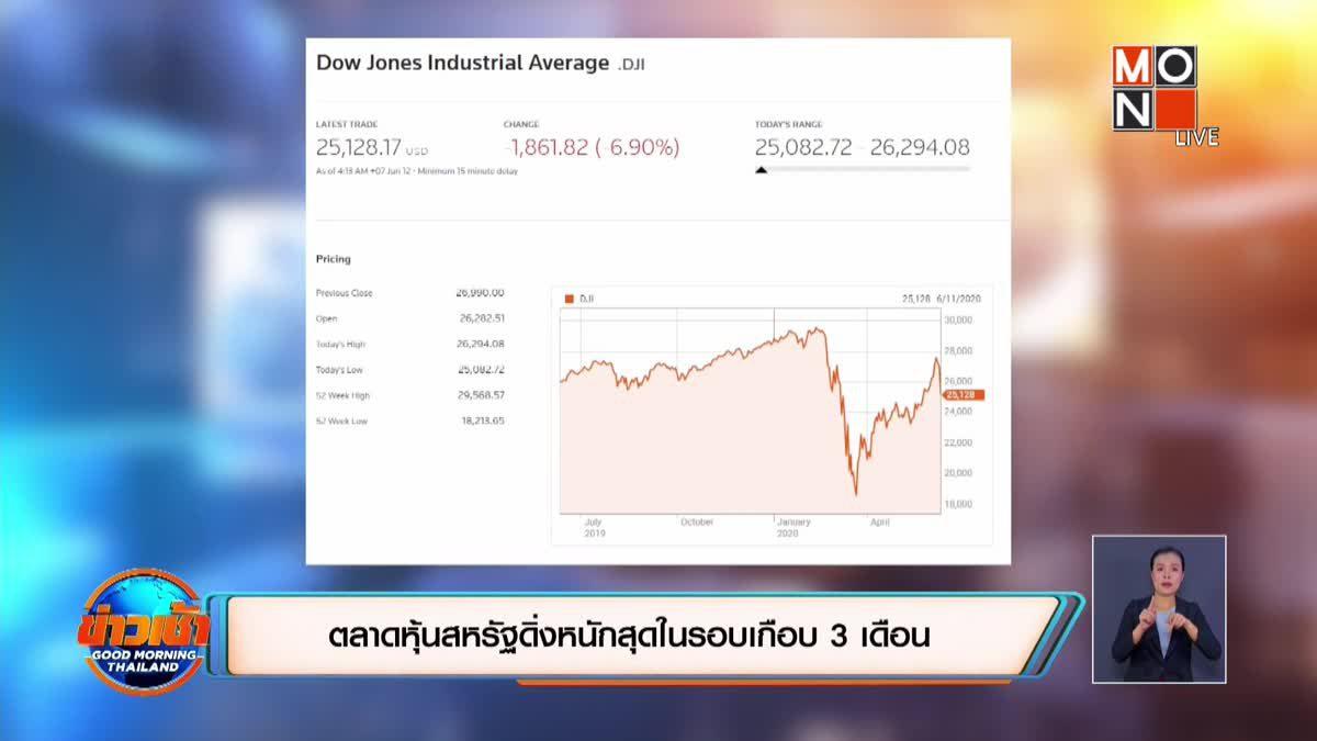 ตลาดหุ้นสหรัฐดิ่งหนักสุดในรอบ 3 เดือน