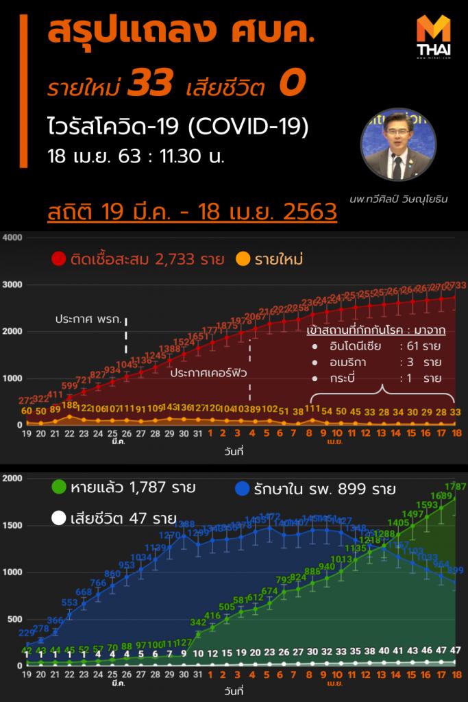 สรุปแถลง ศบค. โควิด 19 ในไทย วันนี้ 18/04/2563 | 11.30 น.