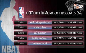 """""""เลอบรอน เจมส์"""" สร้างสถิติทำแต้มสูงสุดอันดับ 5 ของ NBA"""