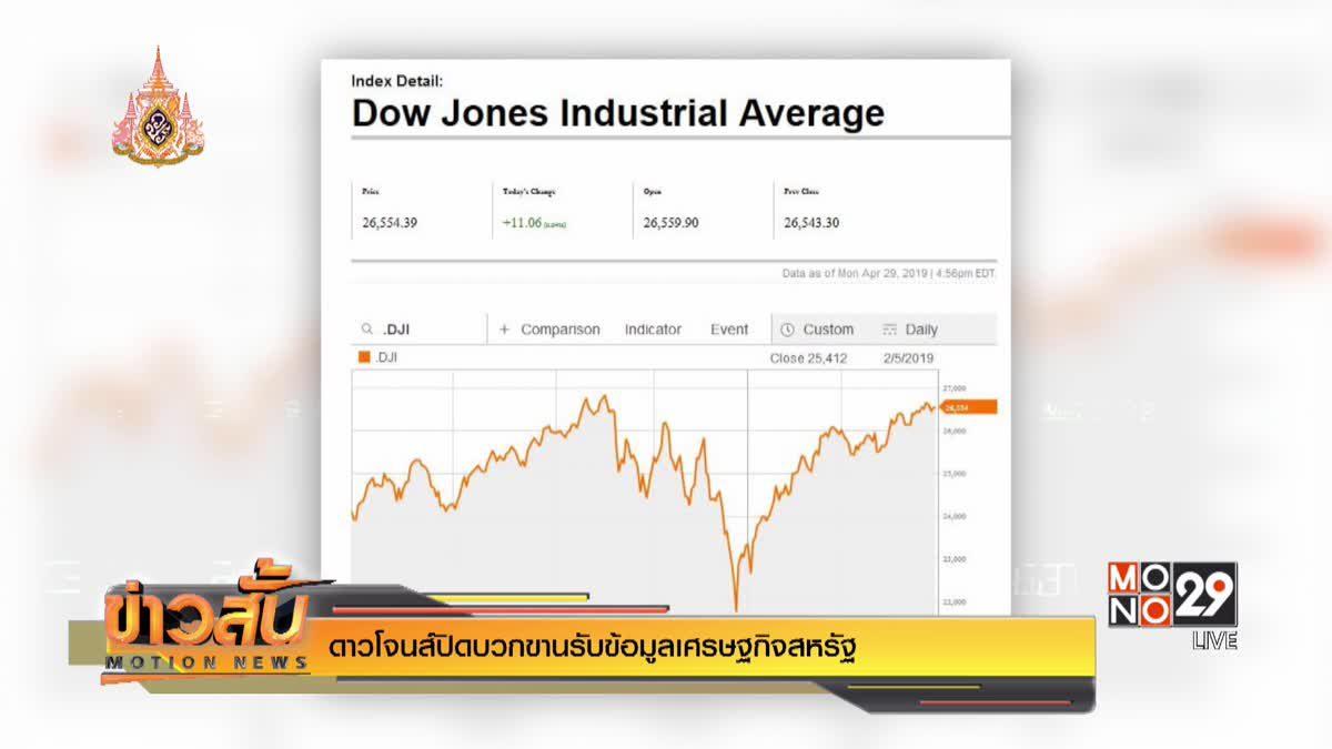 ดาวโจนส์ปิดบวกขานรับข้อมูลเศรษฐกิจสหรัฐ
