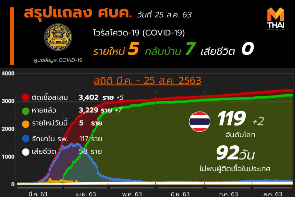 สรุปแถลงศบค. โควิด 19 ในไทย 25 ส.ค. 63