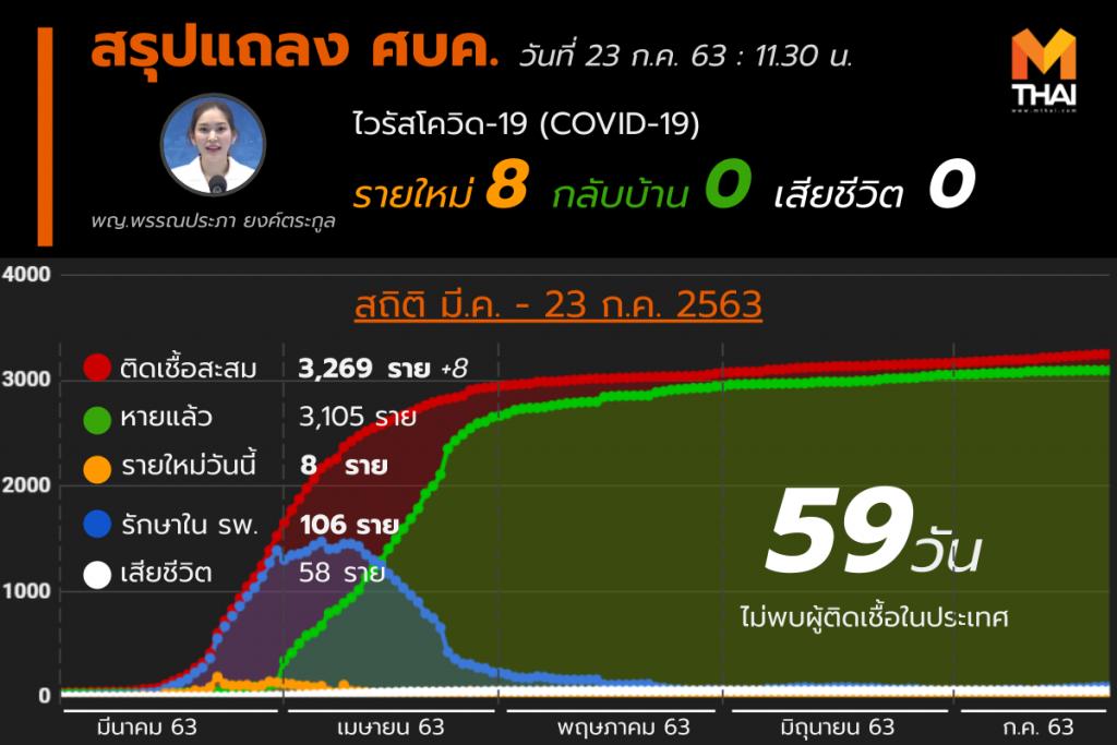 สรุปแถลงศบค. โควิด 19 ในไทย 23 ก.ค. 63