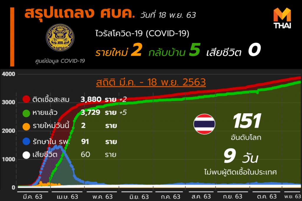 อัปเดต โควิด-19 ในไทย วันที่ 18 พ.ย. 63