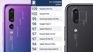 Huawei P20 Pro ควงคู่ P20 ขึ้นแท่นกล้องสมาร์ทโฟนดีที่สุดในโลกอันดับ 1 และ 2