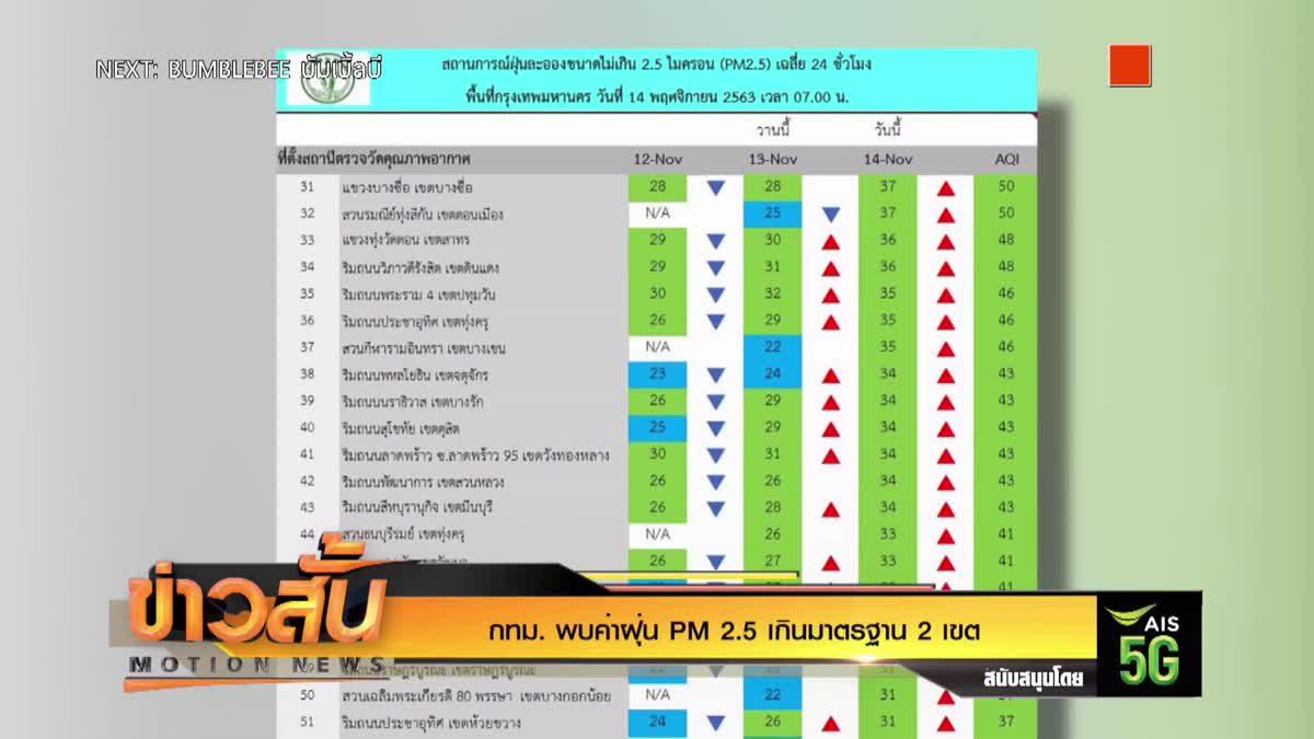 กทม. พบค่าฝุ่น PM 2.5 เกินมาตรฐาน 2 เขต