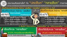 ดุสิตโพล เผยปชช. 46.33% สนับสนุนปลดล็อกทางการเมือง ลุยเลือกตั้ง