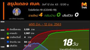 สรุปแถลงศบค. โควิด 19 ในไทย วันนี้ 12/06/2563 | 11.30 น.