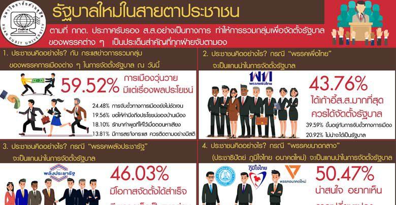 ดุสิตโพล เผยปชช. 50.47% มองน่าสนหาก ประชาธิปัตย์-ภูมิใจไทย นำจับขั้ว