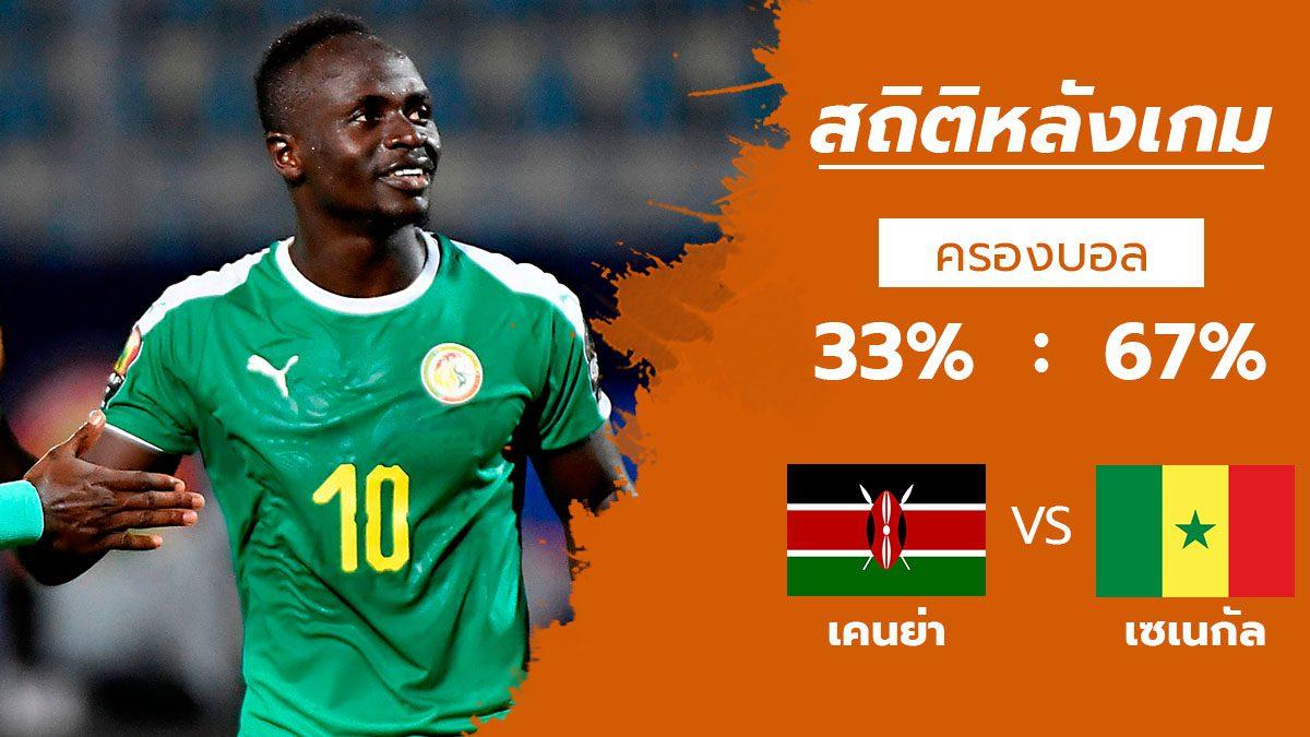 สถิติหลังเกม : เคนย่า vs เซเนกัล (1 ก.ค. 62)