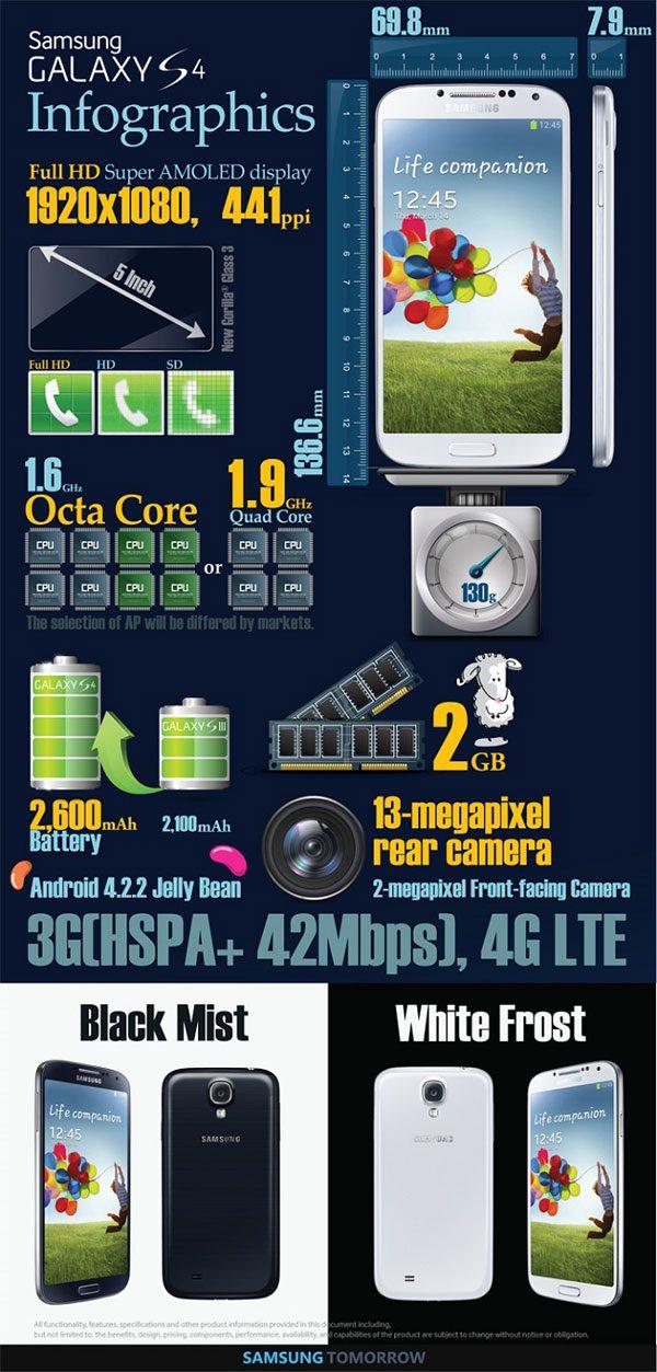 Samsung-Galaxy-S4-Infographic