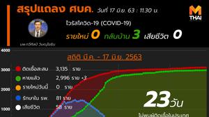 สรุปแถลงศบค. โควิด 19 ในไทย วันนี้ 17/06/2563 | 11.30 น.