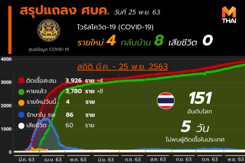 โควิด-19 ในไทย วันที่ 25 พ.ย. 63