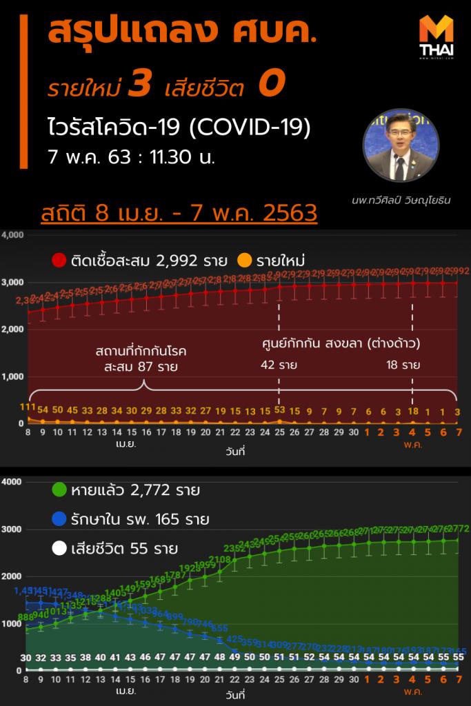 สรุปแถลงศบค. โควิด 19 ในไทย วันนี้ 7/05/2563 | 11.30 น.