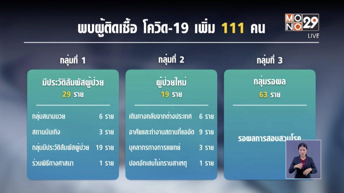 ยอดผู้ป่วยโควิด-19 ในไทย ทะลุพันราย