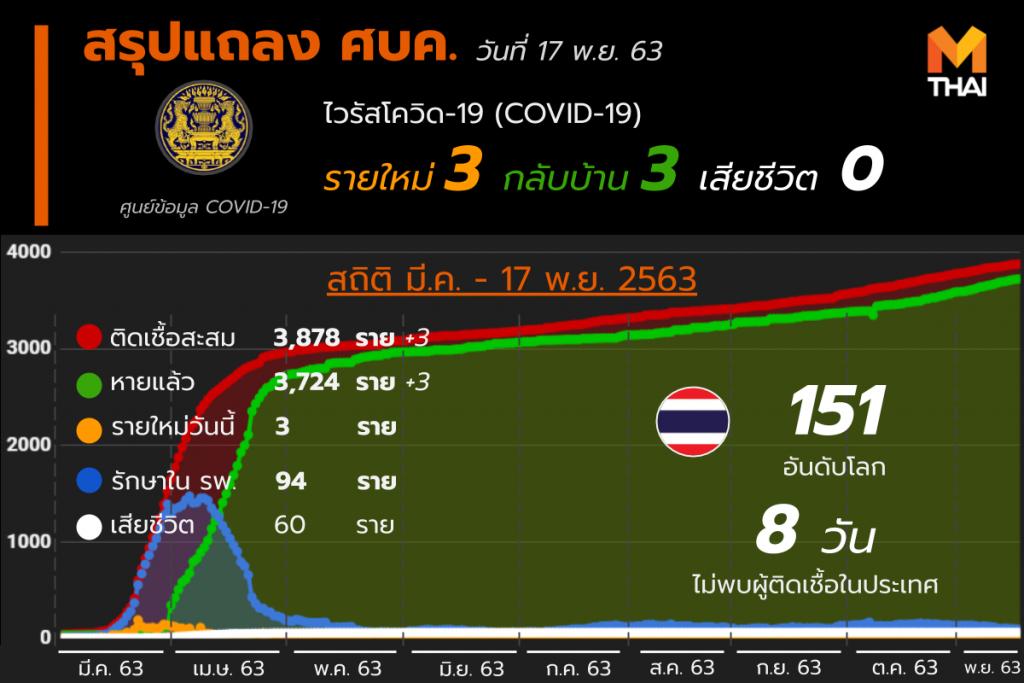 โควิด-19 ในไทย วันที่ 17 พ.ย. 63
