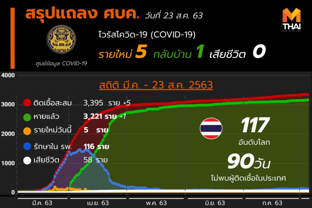 สรุปแถลงศบค. โควิด 19 ในไทย 23 ส.ค. 63