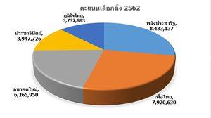 ผลการเลือกตั้ง2562: ผลการนับคะแนน 100% จาก กกต. (อย่างไม่เป็นทางการ)