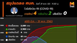 สรุปแถลงศบค. โควิด 19 ในไทย วันนี้ 31/05/2563 | 11.40 น.