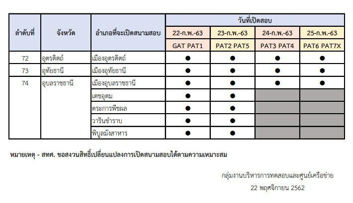 รายชื่อสนามสอบ GAT/PAT ปีการศึกษา 2563