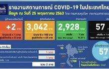 พบผู้ติดเชื้อโควิด-19 เพิ่ม 2 ราย เสียชีวิตเพิ่ม 1 ราย