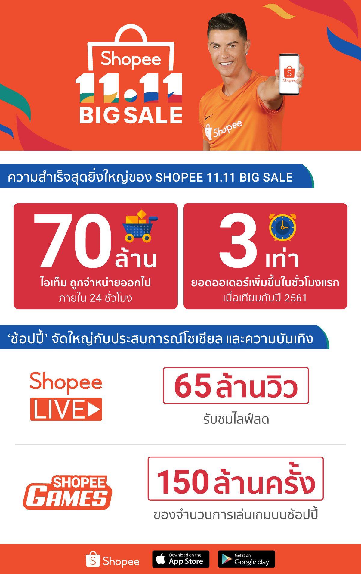 'ช้อปปี้' สร้างประวัติศาสตร์ความสำเร็จสุดยิ่งใหญ่ ในแคมเปญ Shopee 11.11 Big Sale ด้วยยอดขาย 70 ล้านชิ้น ในวันที่ 11 พฤศจิกายน