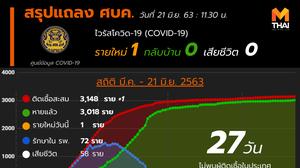 สรุปแถลงศบค. โควิด 19 ในไทย วันนี้ 21/06/2563 | 11.30 น.