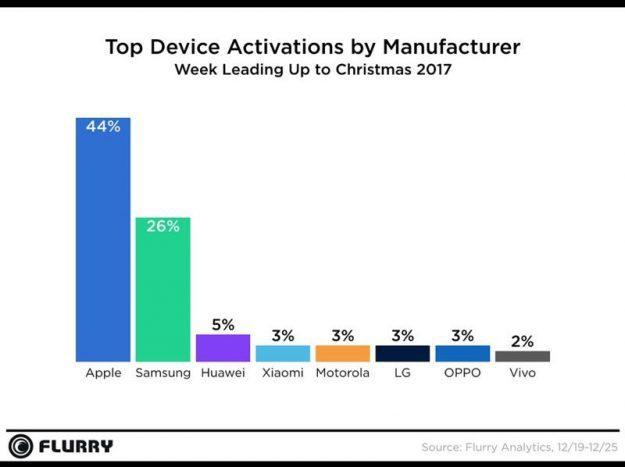 เบอร์หนึ่ง! Apple กวาดยอดขายกระจายช่วงคริสต์มาส ทิ้ง Samsung เกือบเท่าตัว