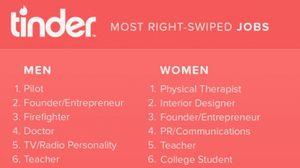 แอพฯ Tinder เผยอาชีพผู้ชายที่สาวๆ เลือกเป็นคู่มากที่สุด!!