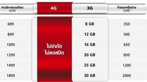 ชุดใหญ่ไฟกระพริบ!! True จัดโปร iPhone 7 ให้ใช้เน็ต 4G ไม่จำกัดและไม่ลดสปีด