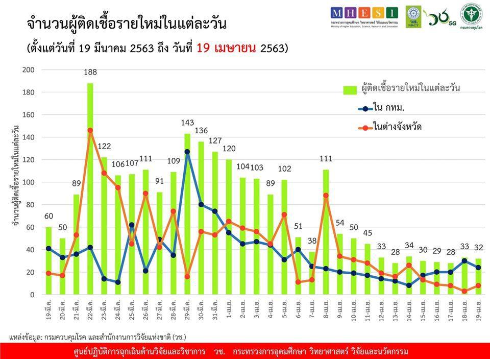 สรุปแถลง ศบค. โควิด 19 ในไทย วันนี้ 19/04/2563 | 11.30 น.