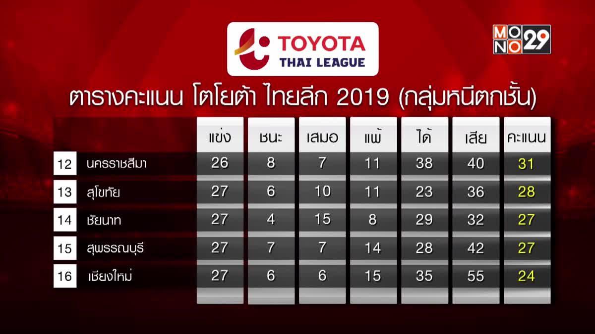 ผลฟุตบอลไทยลีกและผลกีฬาไทยที่น่าสนใจ