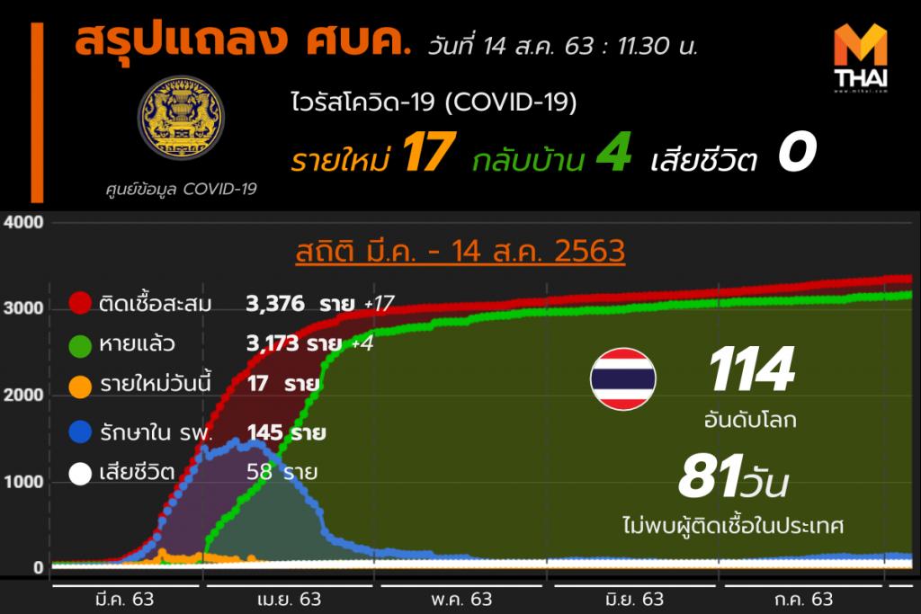สรุปแถลงศบค. โควิด 19 ในไทย 14 ส.ค. 63