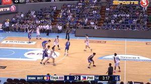 สุดต้าน! ยัดห่วงชุดเล็กซ้ำรอยชุดใหญ่พ่ายฟิลิปปินส์ 46-113 ศึกชิงแชมป์บาสอาเซียน ยู-16