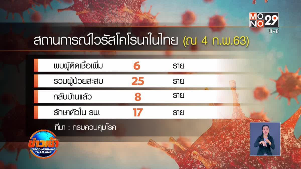 สธ.พบผู้ติดเชื้อไวรัสโคโรนาในไทยเพิ่มอีก 6 ราย
