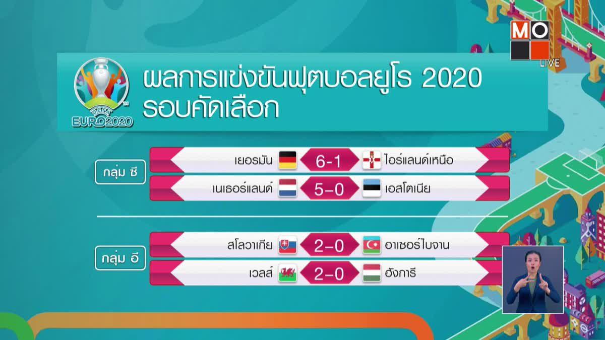ผลการแข่งขันฟุตบอลยูโร2020 รอบคัดเลือก