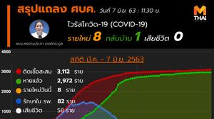 สรุปแถลงศบค. โควิด 19 ในไทย วันนี้ 07/06/2563 | 11.30 น.