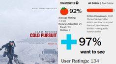 นักวิจารณ์และคนดูชอบ!! หนัง Cold Pursuit ได้มะเขือสด จากเว็บมะเขือเน่า