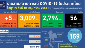 สรุปแถลงศบค. โควิด 19 ในไทย วันนี้ 10/05/2563 | 11.30 น.