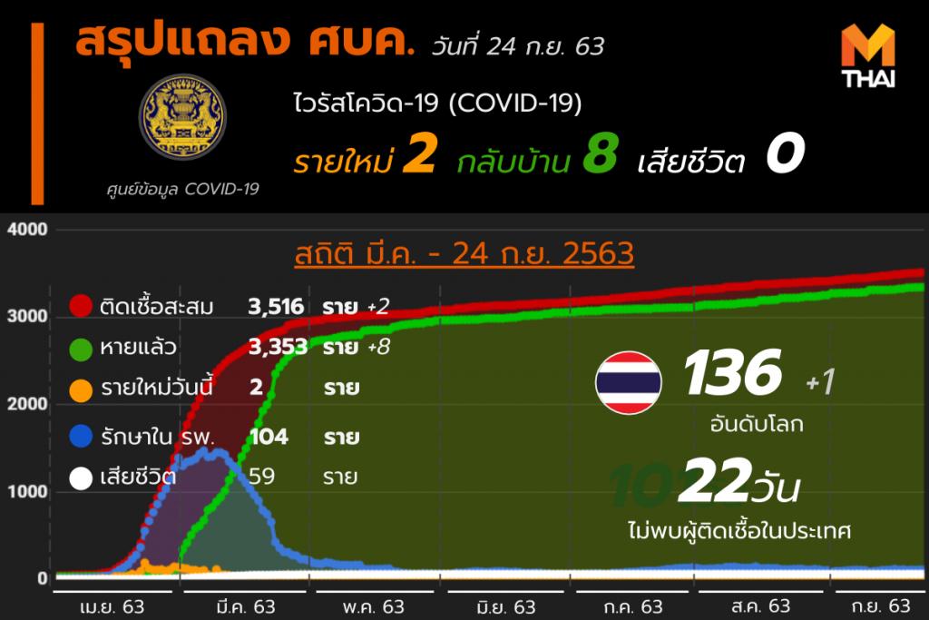 อัปเดต โควิด-19 ในไทย วันที่ 24 ก.ย. 63