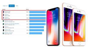 เผยผลทดสอบ iPhone 8 และ iPhone 8 Plus ทำงานได้ดีกว่า iPhone X