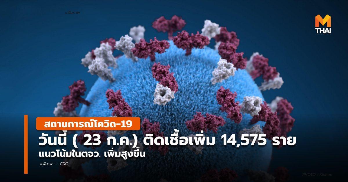 โควิด-19 วันนี้ ( 23 ก.ค.) ป่วยเพิ่ม 14,575 / แนวโน้มในตจว. เพิ่มสูงขึ้น