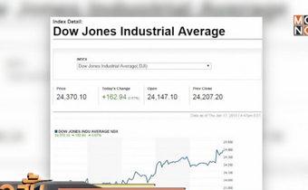 ดาวโจนส์ปิดบวกรับข่าวสหรัฐเล็งผ่อนคลายภาษีนำเข้าสินค้าจีน