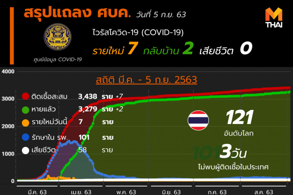 สรุปแถลงศบค. โควิด 19 ในไทย 5 ก.ย. 63