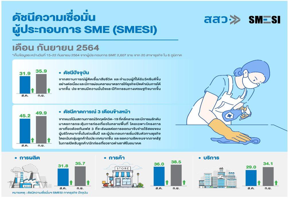 สสว. เผยดัชนีความเชื่อมั่นผู้ประกอบการ SME เดือนกันยายน 2564 เพิ่มขึ้นต่อเนื่อง สะท้อนสัญญาณการฟื้นตัวของธุรกิจ SME