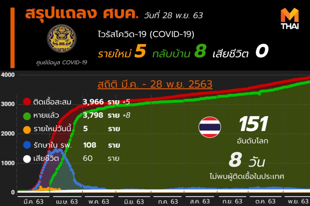 โควิด-19 ในไทย วันที่ 28 พ.ย. 63