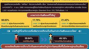 โพล 57% ไม่เห็นด้วย! เก็บประกันสังคมแบบใหม่ กระทบคนมีรายได้น้อย-บริการไม่ดี