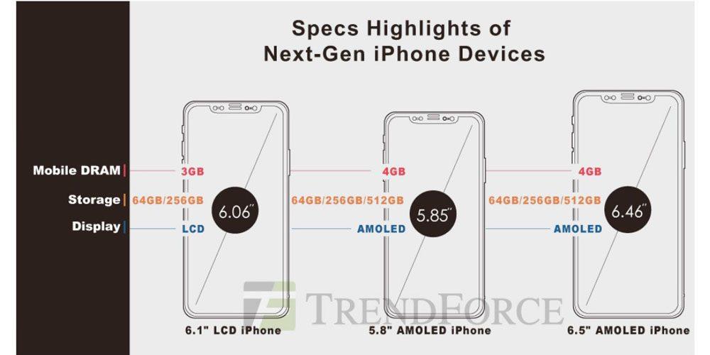 iPhone 2018 ทั้ง 3 รุ่น